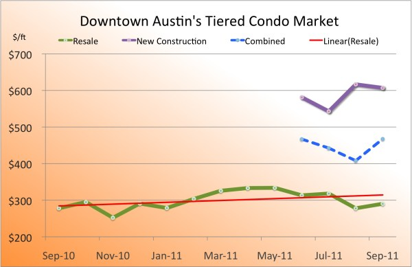 downtown austin condo report