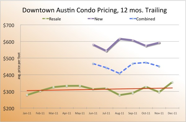 downtown austin condo sales - 2011 prices trailing 12 months