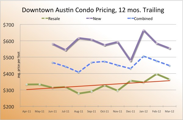 downtown austin real estate prices