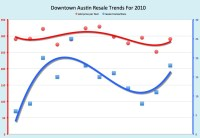 downtown austin condo stats december 2010
