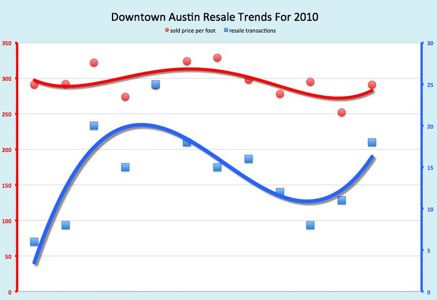 Downtown Austin Condo Prices On The Rise in December