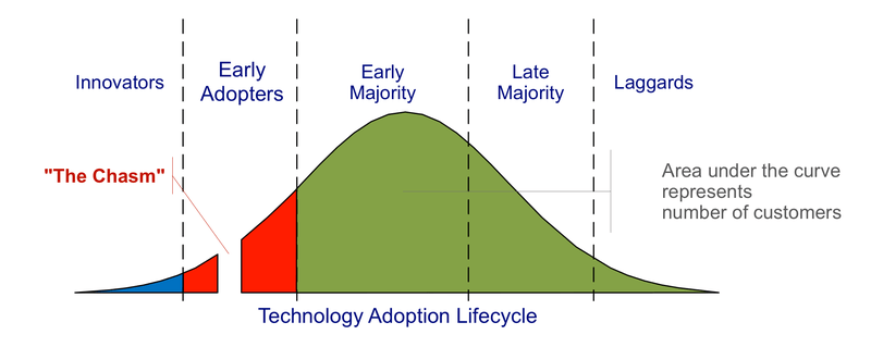 Crossing The Chasm: A Perspective On New Construction