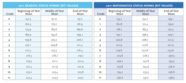 NWEA Grade Level Equivalency Table