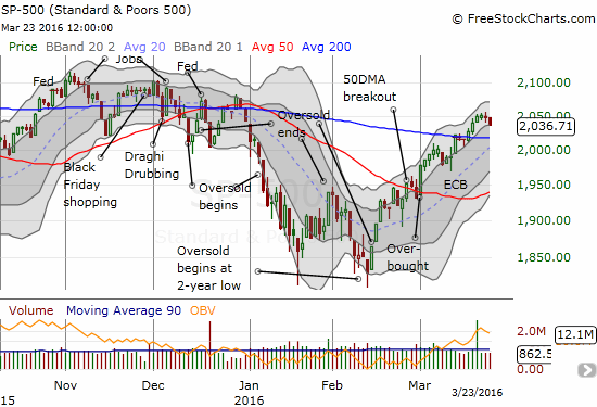 The S&P 500 is now clinging to its nice uptrend channel (between Bollinger Bands). A retest of 200DMA support is now in play.