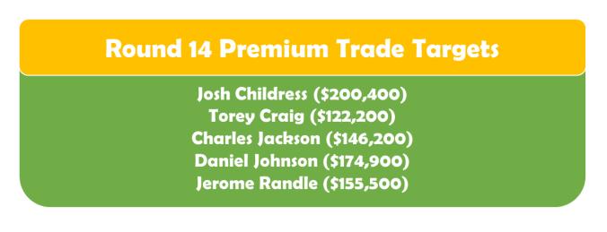 Round 14 Premium TT