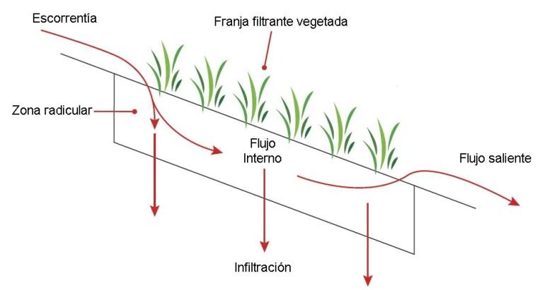 13-Franja-filtrante-esquema-basico