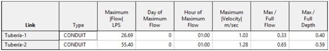 Resultados obtenidos relativos al flujo en las conducciones