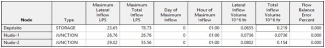 Resultados obtenidos relativos al flujo entrante en los nudos