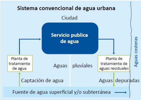 gestion-integral-1