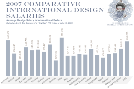 intnl design salaries07