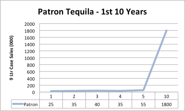 Patron sales first 10 years