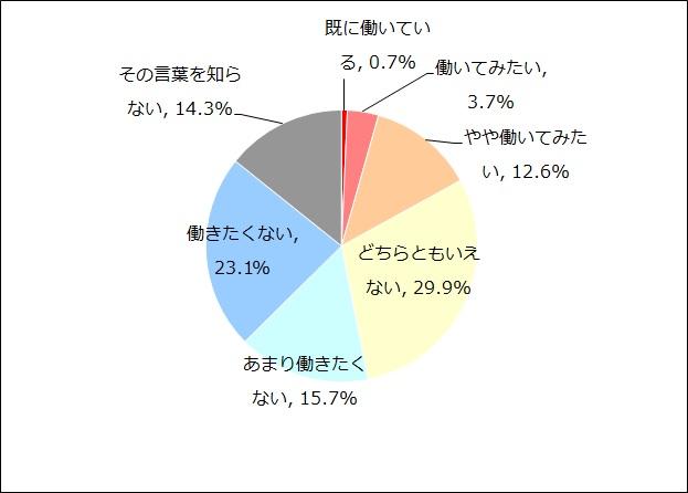 NPO・ソーシャルビジネスへの就業意欲(n=1,024)
