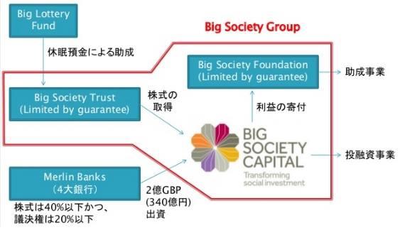 日本とイギリスにおける休眠預金活用の最前線~Big Society Capitalのすべて