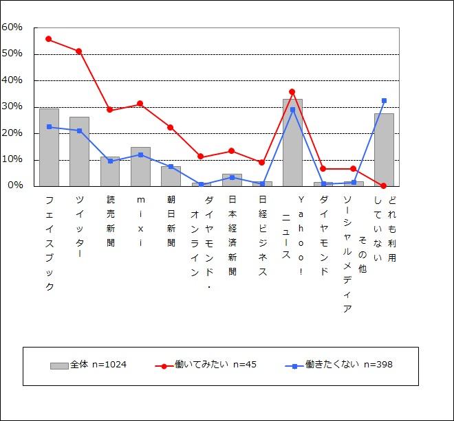 NPO・SBへの就業意向別の接触メディア(n=1,024)