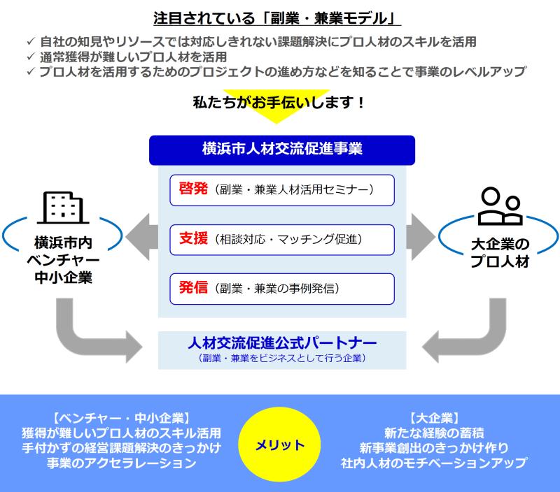 横浜市イノベーション人材交流促進事業 スキーム図