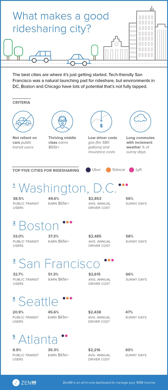 Which cities are the best for Lyft and Uber drivers