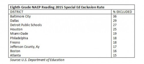 naep_tuda_reading_2015_eighthgrade_specialed_exclusion