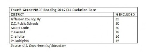 naep_tuda_reading_2015_fourthgrade_ell_exclusion