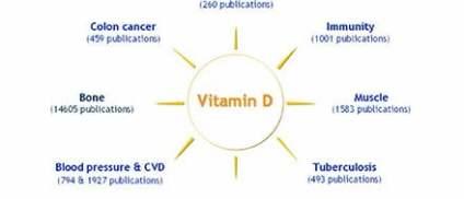 vitamin-d-health-benefits