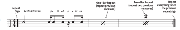 Sheet Music Repeats & Counting Rhythms