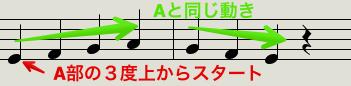 Aの音程違い