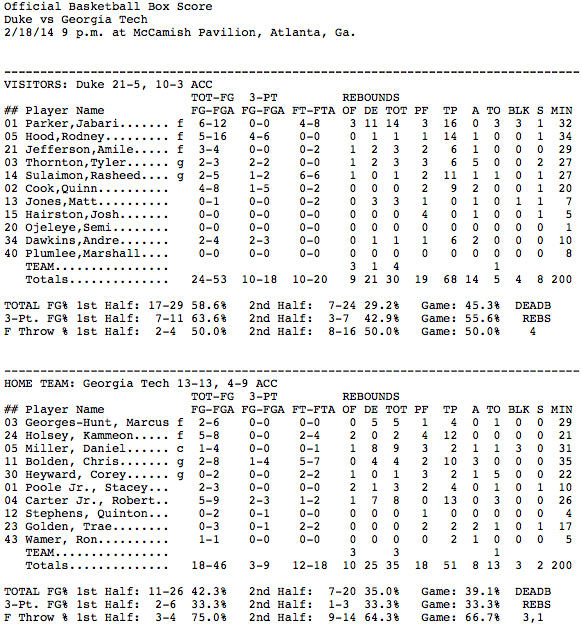 Box_Score_Duke_68,_Georgia_Tech_51_-_Duke_University_Blue_Devils_Official_Athletics_Site_-_GoDuke.com_-_2014-02-18_23.51.59