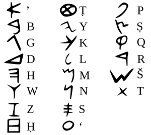 The Phoenician alphabet used in inscriptions older than around 1050 BC is the oldest verified alphabet and the mother of all alphabets used in the world
