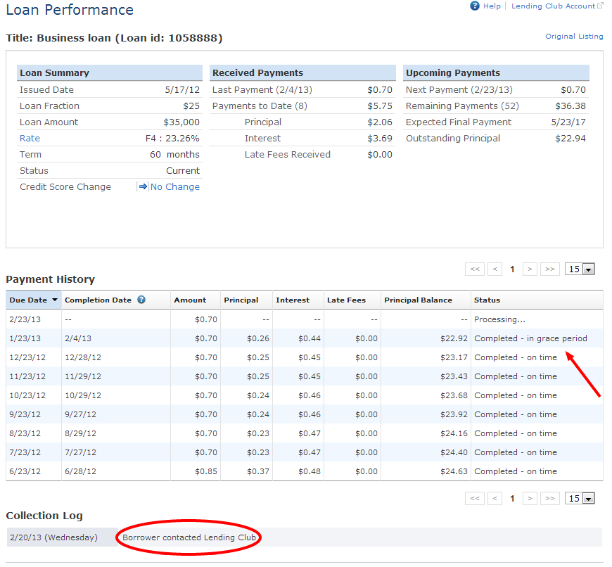 Loan Performance for Lending Club Note Trade Feb2013