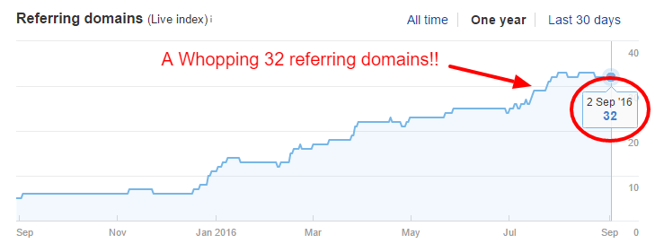 Niche Site Referring Domains - Ahrefs Sep2016