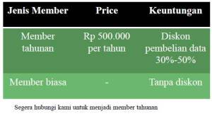 member-indeks-data-industri