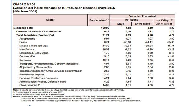 Evolución del índice mensual del PBI abril 2016.