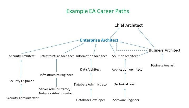 Enterprise Architecture Career Paths