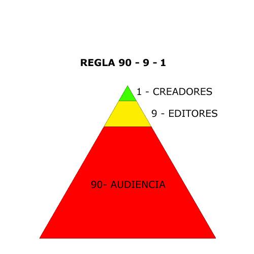 REGLA 90-9-1