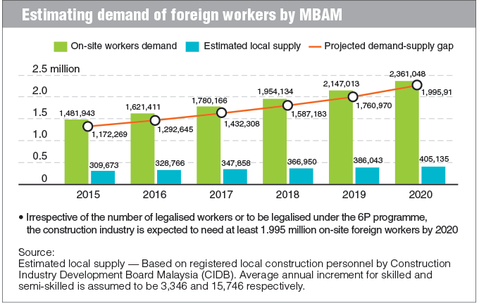 estimated demand for foreign workers intake