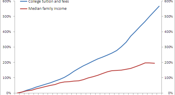 SNU Tuition Price Comparison