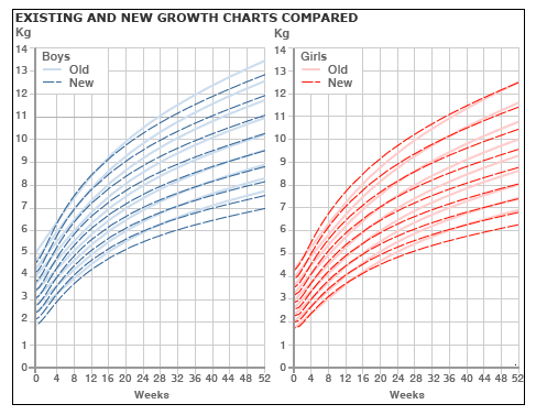 Growth charts change to reflect breastfeeding physical development