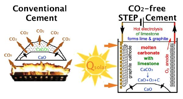 Solar thermal process produces cement with no carbon dioxide emissions