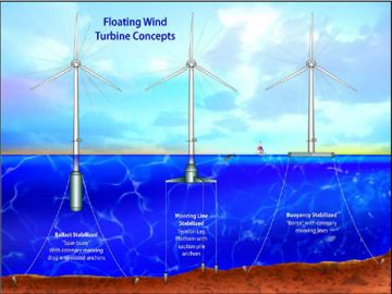 wind turbines way offshore