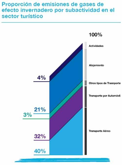 Contribución del turismo a las emisiones de gases de efecto invernadero.