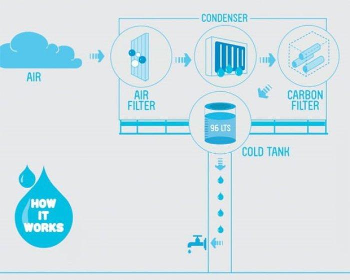 ¿Un panel publicitario que genera agua potable?