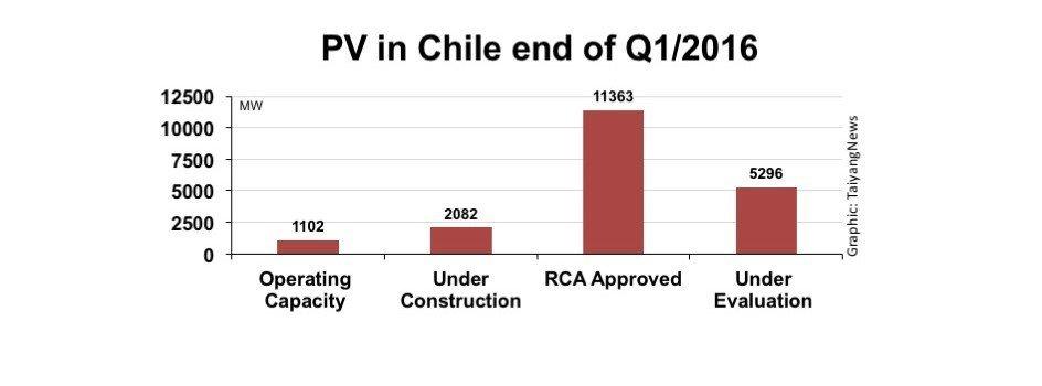 Chile-solar