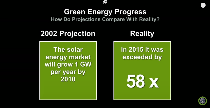 Growth in the Solar Energy Sector