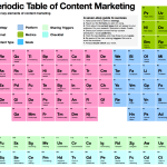 Periodic Table of Content Strategy and Marketing