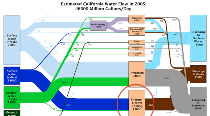 Flow diagrams of U.S. and Western water use