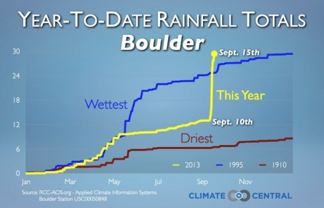 Climate Central Boulder rainfall