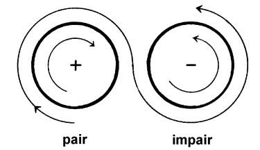Schéma circulation Deux de denier polarisé