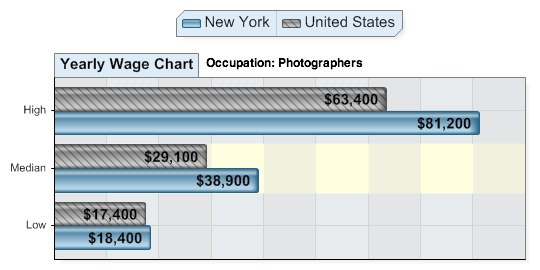 average salary for photographers in New York