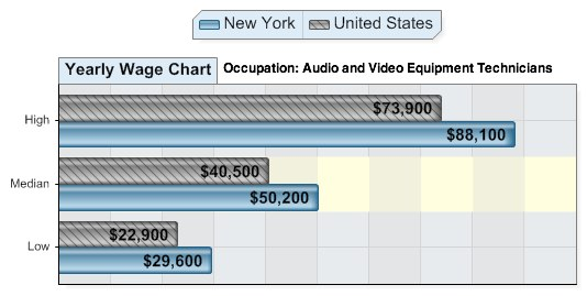 average salary for audio technicians in New York