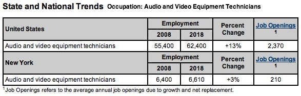 job market for audio and video technicians in New York