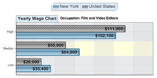 average salary for video editors in New York